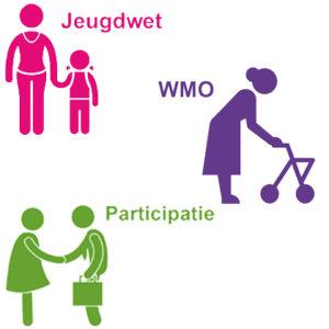 cliëntervaringsonderzoek Wmo Jeugdwet Participatiewet